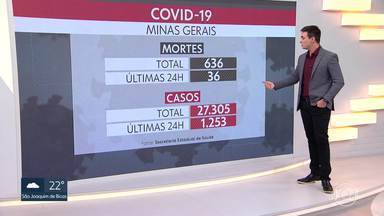 Minas atinge novo recorde de mortes por Covid-19 em 24 horas: 36 - Ao todo, o estado registrou 636 mortes confirmadas e mais de 27 mil casos.