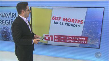 Região de Campinas tem 14.907 casos confirmados de coronavírus - O número de mortes chegou a 607 em 35 cidades atingidas pela Covid-19.