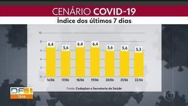 Número de casos de coronavírus dobra em duas semanas no DF - A taxa de ocupação das redes pública e privada está em 75%.