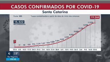 SC tem 19,2 mil casos de Covid-19 e 263 mortes - SC tem 19,2 mil casos de Covid-19 e 263 mortes