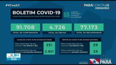 Pará registra 91.708 casos e 4.726 óbitos por Covid-19 - Pará registra 91.708 casos e 4.726 óbitos por Covid-19