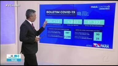 Pará registra 96.472 casos e 4.803 óbitos por Covid-19 - Pará registra 96.472 casos e 4.803 óbitos por Covid-19
