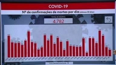 Pernambuco chega a 58.476 casos e 4.782 mortes por Covid-19 - Estado registrou, nesta segunda-feira (29), mais 369 infectados e 31 óbitos.