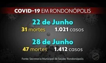 Em uma semana Rondonópolis registrou 16 mortes por COVID-19 - Em uma semana Rondonópolis registrou 16 mortes por COVID-19