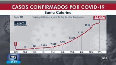 SC tem 25 mil casos e 324 mortes por Covid-19, incluindo bebê de 1 ano - SC tem 25 mil casos e 324 mortes por Covid-19, incluindo bebê de 1 ano