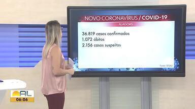 Alagoas registra 857 novos casos confirmados e 20 mortes por Covid-19 em 24 horas - Total de casos confirmados passa de 36 mil. Mortes são 1.072.
