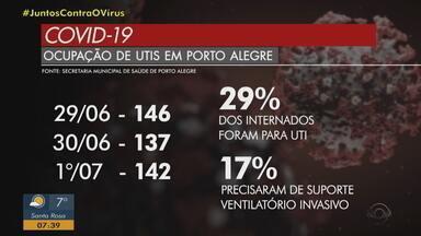 Dos pacientes internados com coronavírus, 29% precisam de UTI em Porto Alegre - Desses, 17% necessitam do suporte ventilatório.