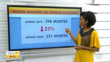 Polícia aponta queda do número de mortes violentas em junho de 2020, em relação a 2019 - Na cidade de Belo Campo, na região sudoeste, um jovem viciado em crack matou a própria irmã.
