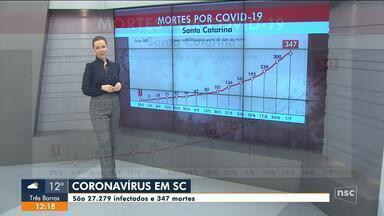 SC confirma 27.279 casos e 347 mortes por Covid-19 - SC confirma 27.279 casos e 347 mortes por Covid-19