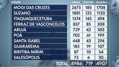 Cidades do Alto Tietê esperam pelo resultado de mais de 2,2 mil testes da Covid-19 - Exames foram realizados em pessoas com suspeita da doença, sendo que 54 desses pacientes morreram.