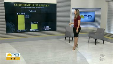 Paraíba tem 61.108 casos confirmados e 1.302 mortes por coronavírus - São 324 casos e 18 mortes confirmadas nesta segunda-feira (13).