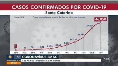 SC tem confirma 46.050 casos e 534 mortes por Covid-19 - SC tem confirma 46.050 casos e 534 mortes por Covid-19