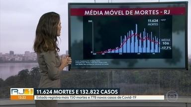 Média móvel de mortes por Covid-19 no RJ é de 106 - Estado do Rio tem 11.624 mortes confirmadas pela doença.