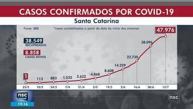SC registra mais de 30 mortes por coronavírus em 24 horas e chega a quase 48 mil casos - SC registra mais de 30 mortes por coronavírus em 24 horas e chega a quase 48 mil casos