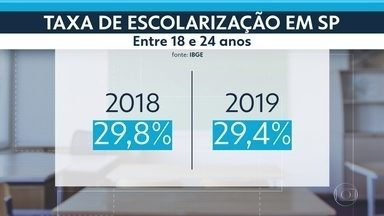 SP2 - Edição de quarta-feira, 15/07/2020 - Taxa de escolarização cai em São Paulo. Emílio RIbas começa a receber inscrições de voluntários interessados em participar de testes da vacina contra o novo coronavírus.