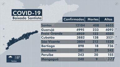 Baixada Santista registra mais de 31 mil casos de Covid-19 - Cidades da região somaram novas confirmações da doença causada pelo coronavírus.