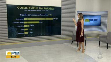Paraíba tem 65.423 casos confirmados e 1.418 mortes por coronavírus - São 1.484 casos e 35 mortes confirmadas nesta quinta-feira (16).