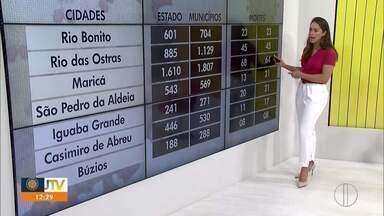 Confira o número de casos de coronavírus na Região dos Lagos do Rio - Números da doença crescem nas cidades do interior do Rio.