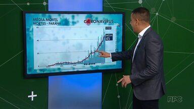 Paraná registra média móvel de 45 mortes por coronavírus nesta sexta-feira (17) - Curva de novas mortes por dia está alta no estado.