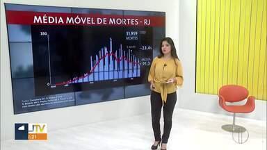 Estado do Rio registra menor média de mortes por dia desde maio - Média móvel aponta que há uma tendência de queda no número de novos casos de covid-19.