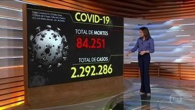 Brasil tem 84.251 mortes por Covid, aponta consórcio de veículos de imprensa - A atualização das 8h mostra ainda que o país tem 2.292.288 casos confirmados da doença. O levantamento é feito por jornalistas de G1, O Globo, Extra, Estadão, Folha e UOL a partir de dados das secretarias estaduais de Saúde. Foram registradas 1.317 mortes nas últimas 24 horas.