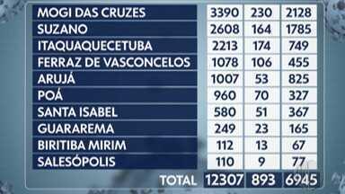 Alto Tietê registra mais 10 mortes por Covid-19 entre quarta e quinta-feira - Foram quatro em Mogi das Cruzes e duas em Suzano. Além disso, Arujá, Biritiba Mirim, Poá e Santa Isabel confirmaram uma cada.