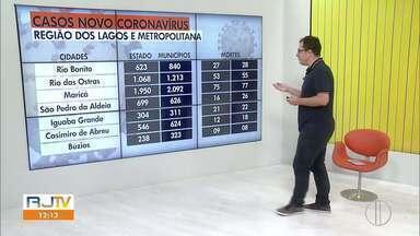 Confira os casos de Covid-19 na Região dos Lagos do Rio - RJ1 mostra o avanço da doença na região.