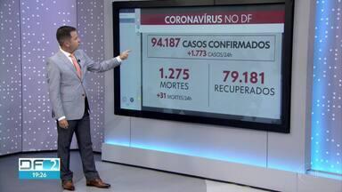 DF tem mais 31 registros de mortes pelo coronavírus nas últimas 24 horas - No total, são 1.275 mortes desde o início da pandemia e 94.187 casos confirmados de COVID-19.