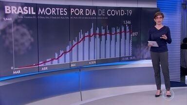 Brasil registra 897 mortes por Covid-19 nesta terça-feira (28) - Número de mortes registradas por Covid-19 nesta terça (28) foi menor porque as secretarias de Saúde de São Paulo e do Pará tiveram problemas e não conseguiram cadastrar os dados.