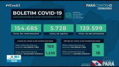 Pará chega a 154.685 casos e 5.728 óbitos de Covid-19 - Dados foram atualizados na noite desta quinta, 30.