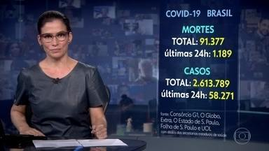 Número de mortos pela pandemia do coronavírus no Brasil passa de 91 mil - O país registrou 1.189 vítimas nas últimas 24 horas, aponta consórcio de veículos de imprensa.