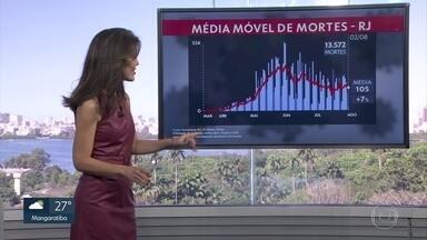 Estado registra 105 mortes por dia na média móvel - Ao todo foram registradas 13.572 mortes no RJ