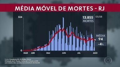 Estado tem 172.679 casos de coronavírus, e 13.855 mortes - Média móvel é de 94 mortes por dia