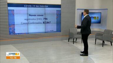 Paraíba tem 87.867 casos confirmados e 1.945 mortes por coronavírus - Mais um médico morreu vítima de Covid-19.