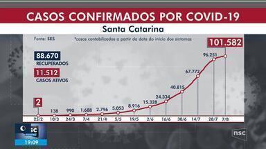 SC ultrapassa a marca dos 100 mil casos de Covid-19 e tem 1,4 mil mortes - SC ultrapassa a marca dos 100 mil casos de Covid-19 e tem 1,4 mil mortes