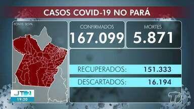 Covid-19: Confira dados de casos no Pará - Confira os números na região.