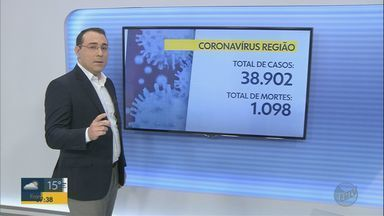 Veja a atualização dos dados da Covid-19 da região de Ribeirão Preto, SP - Nas 66 cidades da área de cobertura da EPTV foram registrados 38.902 casos e 1.098 mortes por Covid-19.