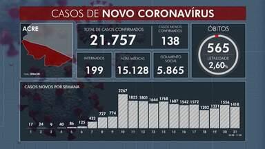 Com 138 novos casos, Acre contabiliza 21.757 infectados pela Covid-19, aponta Saúde - Com 138 novos casos, Acre contabiliza 21.757 infectados pela Covid-19, aponta Saúde