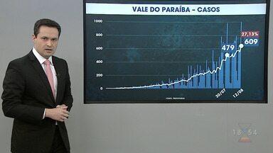 Confira os dados de coronavírus no Vale do Paraíba e região bragantina - Foram 21 mortes nesta quarta-feira