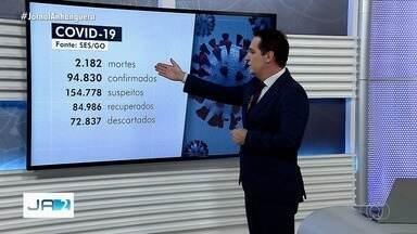 Coronavírus: Goiás tem 93.965 casos confirmados e 2.135 mortes, segundo governo - Do total de infectados, há registro de 84.527 pessoas recuperadas. Outros 154.168 casos suspeitos estão em investigação.
