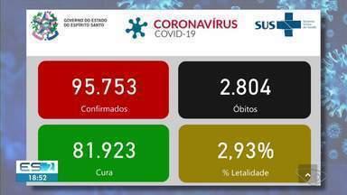 ES registra 21 mortes e 1275 casos da Covid-19 em 24 horas - Confira na reportagem.