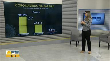 Paraíba tem 92.897 casos confirmados e 2.071 mortes por coronavírus - Dados são das últimas 24h