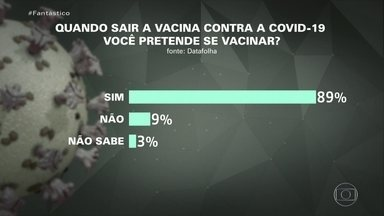 Datafolha: 89% dos brasileiros querem se vacinar contra Covid-19; 9% não querem - Nove em cada dez brasileiros querem tomar a vacina contra a Covid-19, assim que houver opção. Foi o que revelou uma pesquisa Datafolha, divulgada neste domingo (16) no jornal Folha de S. Paulo. A margem de erro é de dois pontos, para mais ou para menos.