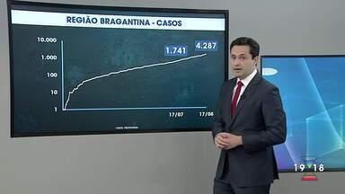 Região tem apenas uma cidade em programa de monitoramento da Covid-19 - Confira a reportagem exibida pelo Jornal Vanguarda.