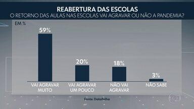 Datafolha: maioria dos brasileiros acha que reabertura das escolas vai agravar pandemia - Pesquisa também perguntou se os entrevistados entendem que, nos próximos dois meses, as escolas deveriam permanecer fechadas ou serem reabertas: 79% ficaram com a primeira opção.