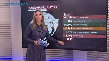 RS registra mais 45 óbitos e se aproxima de 3 mil mortes por Covid-19 - Assista ao vídeo.