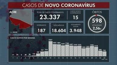 Acre chega a 598 mortes por Covid-19 no AC - Acre chega a 598 mortes por Covid-19 no AC