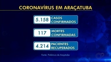 Araçatuba registra duas novas mortes por coronavírus - Araçatuba (SP) confirmou na tarde desta terça-feira (25) mais 45 casos positivos de coronavírus e duas novas mortes provocadas pela doença.