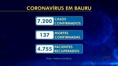 Veja os números do coronavírus na região do centro-oeste paulista - Prefeituras divulgam diariamente os casos de Covid-19, confira o balanço no centro-oeste paulista.