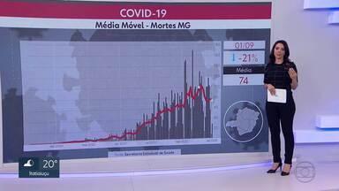 Minas Gerais registra média móvel de 74 mortes pelo coronavírus - Estado registrou total de 5.364 mortes e 218.781 casos confirmados da Covid-19.